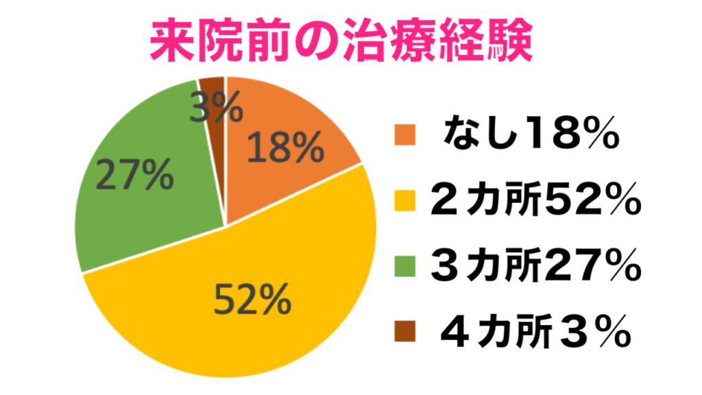 別府整体姿勢専門サロンゆのまちにくる前の治療経験の統計