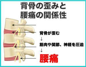 腰痛の原因となる背骨の歪み